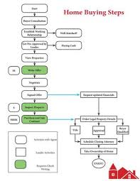 Home Buying Flow Chart By John Vaillancourt Realtor Issuu