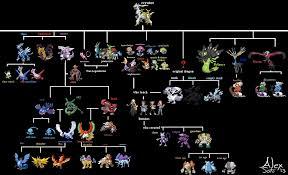 Here I Present The New Legendary Chart Pokemon Chart