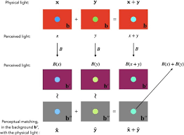 <b>Geometry</b> of <b>color</b> perception. Part 1: structures and metrics of a ...