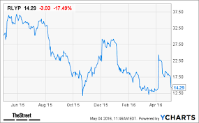 Heres Why Relypsa Rlyp Stock Is Plunging Today Thestreet