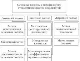 Методы оценки стоимости предприятия бизнеса Затратный подход  Классификация основных методов оценки стоимости имущества предприятий и бизнеса