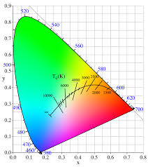 Skin Scanner Color Chart Color Temperature Wikipedia