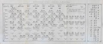 History of the periodic table - Wikiwand