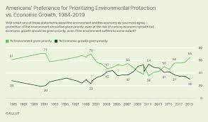Gallup Charts Gallup Environment Tops Economy Charts Wdet