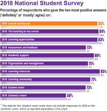 National Student Survey - Nss - Office For Students