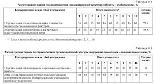 Диагностика организационной культуры на примере ООО ЭС парк  Утверждения во втором разделе анкеты в которых отражаются дополнительные характеристики организационной культуры расположены попарно так