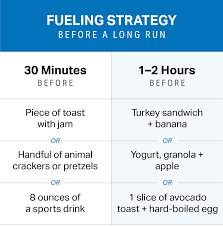 Fast Carbs And Slow Carbs Chart Essential Guide To Fueling For Long Runs Mapmyrun