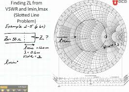 Ece3300 Lecture 12b 9 Smith Chart Slotted Line Example