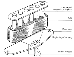 the anatomy of single coil pickups seymour duncan the anatomy of single coil pickups