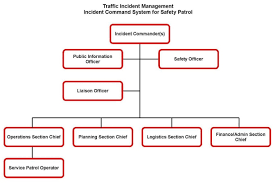 Incident Command Flow Chart Field Operations Guide For Safety Service Patrols Reference