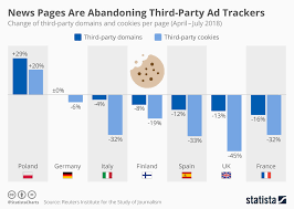 Chart News Pages Are Abandoning Third Party Ad Trackers
