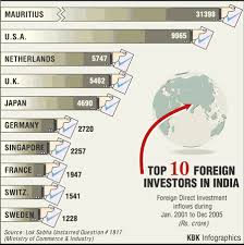 fdi in retail in advantages and disadvantages in  fdi foreign direct investment