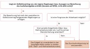 Berechnung diäten österreich