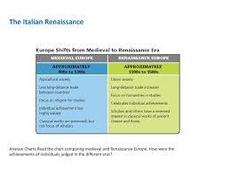 Middle Ages And Renaissance Comparison Chart The Renaissance And Reformation 1300 1650 Ppt Download