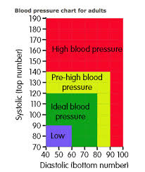 blood pressure charts for adults high blood pressure symptoms chart determines if you have
