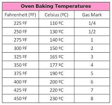 Centigrade To Fahrenheit Conversion Chart Cooking Conversion Chart For Fahrenheit To Celsius