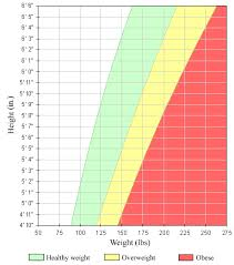 Height And Weight Chart Body Mass Index Bmi For Adults