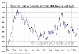 Central Fund Of Canada Limited Amex Cef Seasonal Chart