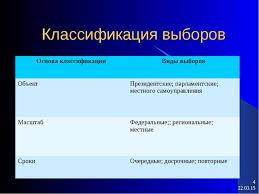 Курсовая на тему  Принципы и классификация выборов реферат