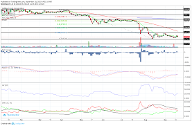 Jollibee Jfc Technical Analysis Buy Now Or Wait Some More
