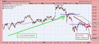Hsi Stock Chart The Keystone Speculator Hsi Hang Seng Index Hong Kong