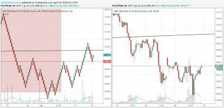 Renko Chart Vs Candlestick Renko Charts Explained How To Use Them For Trading Profits