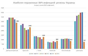 СПИД в Украине статистика на Фонд Елены Пинчук 2015 regions