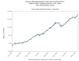 Monthly Retail Sales Chart Monthly Retail Trade Survey For Clothing Stores 1992 2014