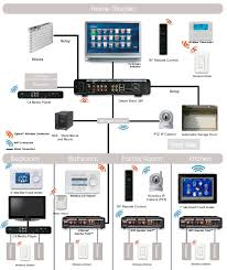 ethernet home network wiring diagram tech upgrades structured wiring system for a smart home