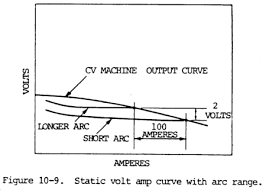 Welding Voltage And Current Chart Arc Welding With Constant Voltage Maine Welding Company