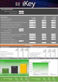 Total Cost Of Ownership Calculator Ikey