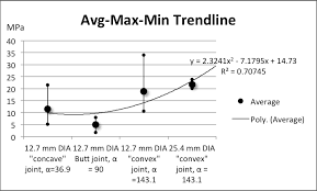 Excel Chart Showing Min Max Average Make An Avg Max Min Chart In Excel