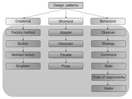 Pattern Oriented Design Types Of Design Patterns Hands On Object Oriented