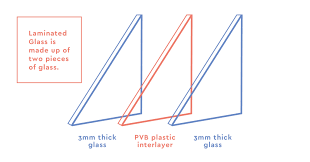 Glass Barrier Loading Chart Toughened And Laminated Glass Explained Stevenage Glass