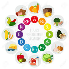Vitamin E Food Sources Chart Vitamin Food Sources Colorful Wheel Chart With Food Icons Healthy