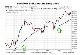 dow jones 2009 chart dow theory and what it means for the primary bull market