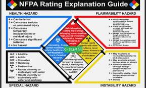 Hazardous Chemical Rating Chart Bright Nfpa Rating Explanation Guide Hazard Rating Chart