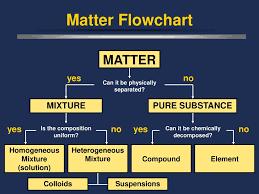 Classification Of Matter Matter Flowchart Pure Substances