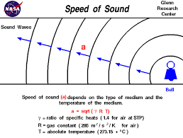 computer drawing of sound waves moving out from a bell sd depends on the square