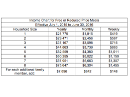 Reduced School Lunch Federal Income Chart Fcps Announces Policy For Providing Free And Reduced Price