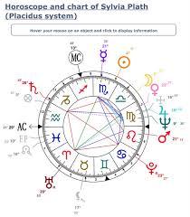 International Astrology Tumblr