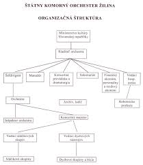 Competent Orchestra Organization Chart Chicago Symphony Hall