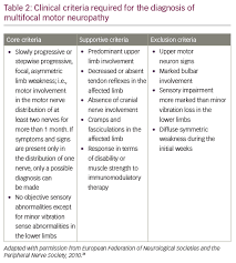 diagnosis of multifocal motor neuropathy and amyotrophic lateral sclerosis