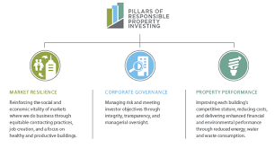 Responsible Property Investing Overview Www Principalglobal Com