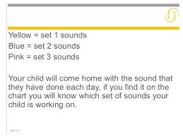 Rml Speed Sounds Chart Rwinc Presentation