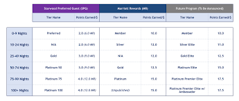 Marriott Rewards Points Chart Marriott Rewards And Starwood Preferred Guest Come Together