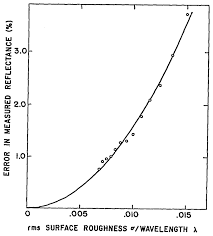 Rms Surface Roughness Chart Osa Relation Between Surface Roughness And Specular