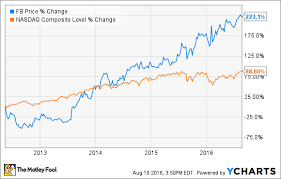 How Important Is Ad Revenue To Facebook Inc The Motley Fool