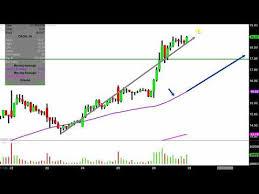 Cron Stock Chart Cronos Group Inc Cron Stock Chart Technical Analysis For
