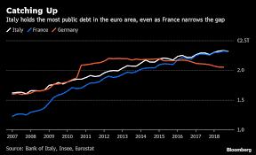 Italy Still Is Europes Debt King But France Gets Closer
